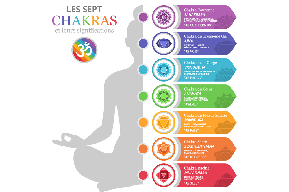 Bracelet 7 Chakras Signification