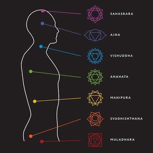 localisation des 7 chakras