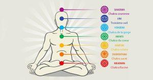 les 7 chakras du corps